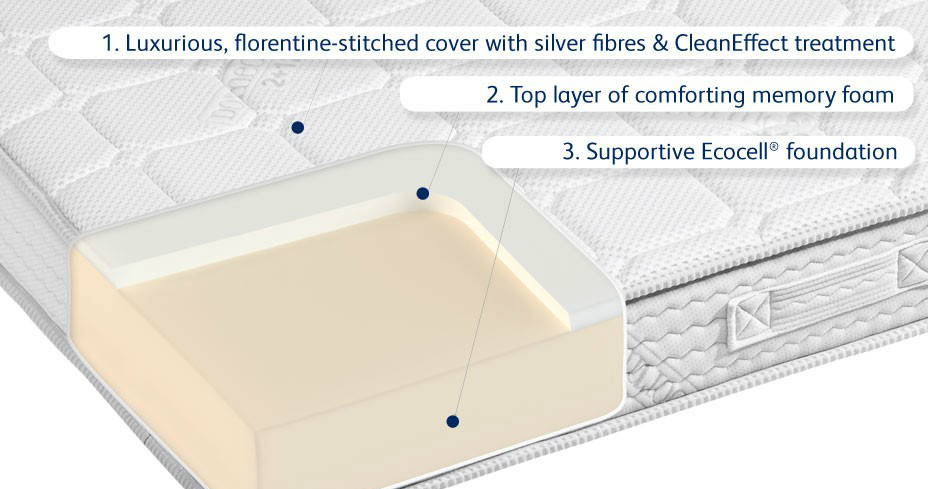 How Dormeo mattresses are fresher and cleaner
